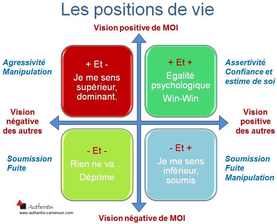 positions de vie