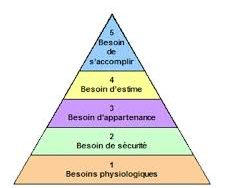 pyramide du bonheur