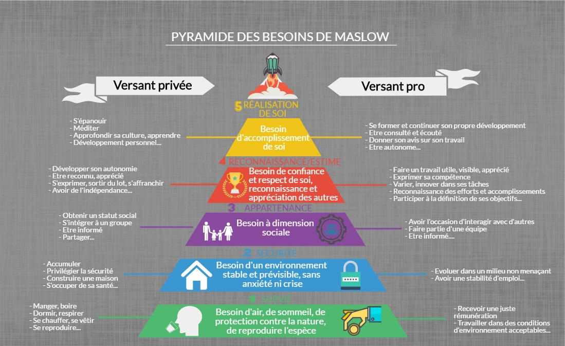 Identifier ses besoins - pyramide de Maslow